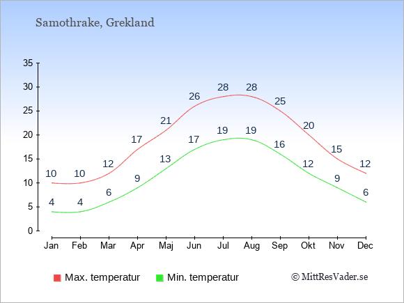 Genomsnittliga temperaturer på Samothrake -natt och dag: Januari 4;10. Februari 4;10. Mars 6;12. April 9;17. Maj 13;21. Juni 17;26. Juli 19;28. Augusti 19;28. September 16;25. Oktober 12;20. November 9;15. December 6;12.