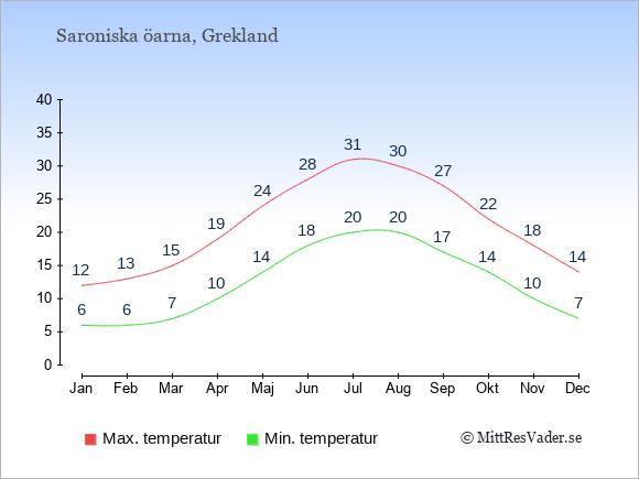 Temperaturer på Saroniska öarna -dag och natt.