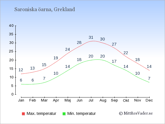 Genomsnittliga temperaturer på Saroniska öarna -natt och dag: Januari 6;12. Februari 6;13. Mars 7;15. April 10;19. Maj 14;24. Juni 18;28. Juli 20;31. Augusti 20;30. September 17;27. Oktober 14;22. November 10;18. December 7;14.