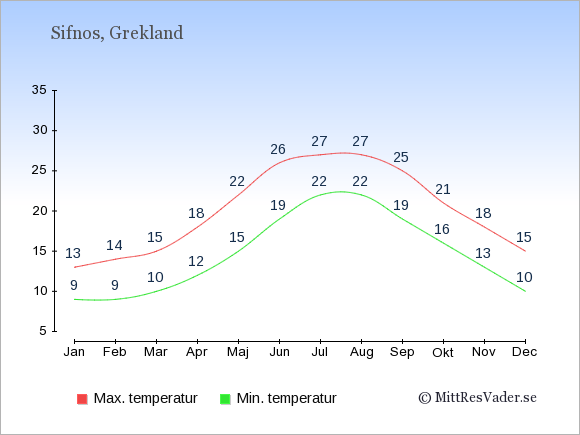 Genomsnittliga temperaturer på Sifnos -natt och dag: Januari 9;13. Februari 9;14. Mars 10;15. April 12;18. Maj 15;22. Juni 19;26. Juli 22;27. Augusti 22;27. September 19;25. Oktober 16;21. November 13;18. December 10;15.