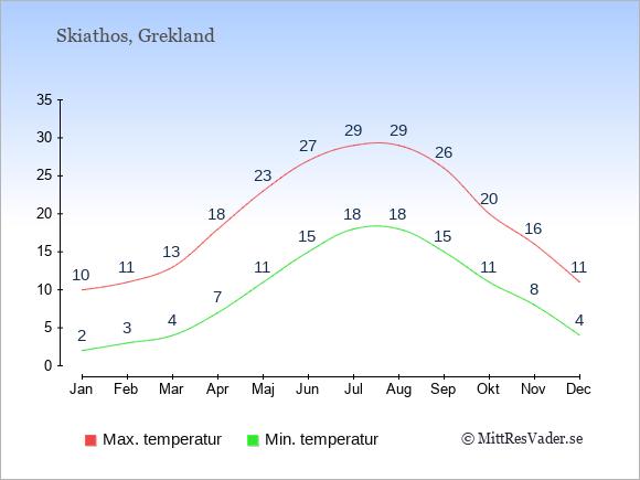 Genomsnittliga temperaturer på Skiathos -natt och dag: Januari 2;10. Februari 3;11. Mars 4;13. April 7;18. Maj 11;23. Juni 15;27. Juli 18;29. Augusti 18;29. September 15;26. Oktober 11;20. November 8;16. December 4;11.