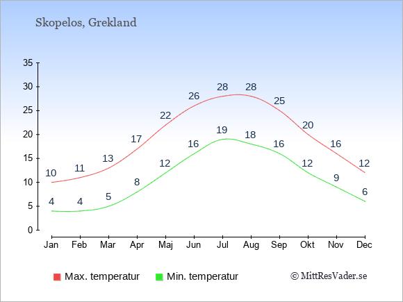 Genomsnittliga temperaturer på Skopelos -natt och dag: Januari 4;10. Februari 4;11. Mars 5;13. April 8;17. Maj 12;22. Juni 16;26. Juli 19;28. Augusti 18;28. September 16;25. Oktober 12;20. November 9;16. December 6;12.