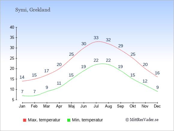 Genomsnittliga temperaturer på Symi -natt och dag: Januari 7;14. Februari 7;15. Mars 9;17. April 11;20. Maj 15;25. Juni 19;30. Juli 22;33. Augusti 22;32. September 19;29. Oktober 15;25. November 12;20. December 9;16.