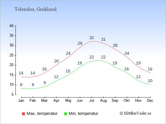 Genomsnittliga temperaturer på Telendos -natt och dag: Januari 8;14. Februari 8;14. Mars 9;16. April 12;20. Maj 15;24. Juni 19;29. Juli 22;32. Augusti 22;31. September 19;28. Oktober 16;24. November 12;19. December 10;16.