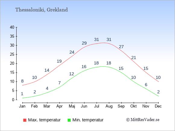 Genomsnittliga temperaturer i Thessaloniki -natt och dag: Januari 1;8. Februari 2;10. Mars 4;14. April 7;19. Maj 12;24. Juni 16;29. Juli 18;31. Augusti 18;31. September 15;27. Oktober 10;21. November 6;15. December 2;10.