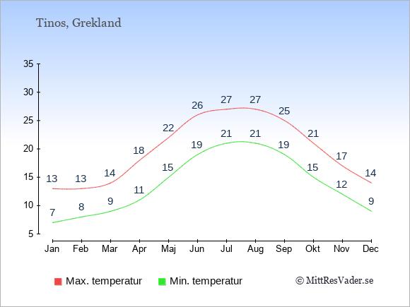 Genomsnittliga temperaturer på Tinos -natt och dag: Januari 7;13. Februari 8;13. Mars 9;14. April 11;18. Maj 15;22. Juni 19;26. Juli 21;27. Augusti 21;27. September 19;25. Oktober 15;21. November 12;17. December 9;14.