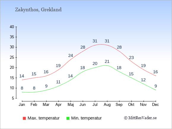 Genomsnittliga temperaturer på Zakynthos -natt och dag: Januari 8;14. Februari 8;15. Mars 9;16. April 11;19. Maj 14;24. Juni 18;28. Juli 20;31. Augusti 21;31. September 18;28. Oktober 15;23. November 12;19. December 9;16.