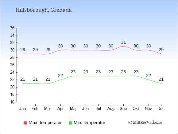 Genomsnittliga temperaturer i Hillsborough -natt och dag: Januari 21;29. Februari 21;29. Mars 21;29. April 22;30. Maj 23;30. Juni 23;30. Juli 23;30. Augusti 23;30. September 23;31. Oktober 23;30. November 22;30. December 21;29.