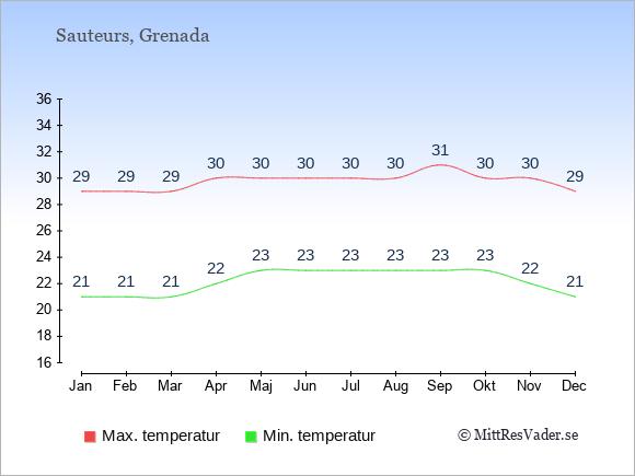 Genomsnittliga temperaturer i Sauteurs -natt och dag: Januari 21;29. Februari 21;29. Mars 21;29. April 22;30. Maj 23;30. Juni 23;30. Juli 23;30. Augusti 23;30. September 23;31. Oktober 23;30. November 22;30. December 21;29.