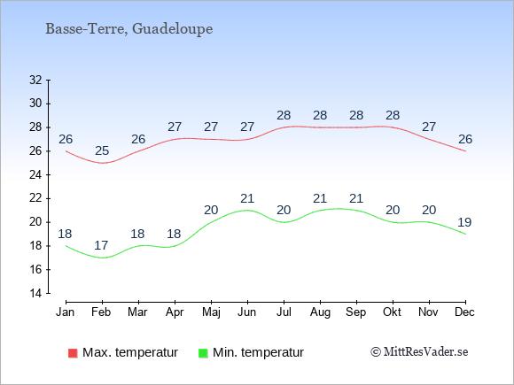 Genomsnittliga temperaturer på Guadeloupe -natt och dag: Januari 18;26. Februari 17;25. Mars 18;26. April 18;27. Maj 20;27. Juni 21;27. Juli 20;28. Augusti 21;28. September 21;28. Oktober 20;28. November 20;27. December 19;26.