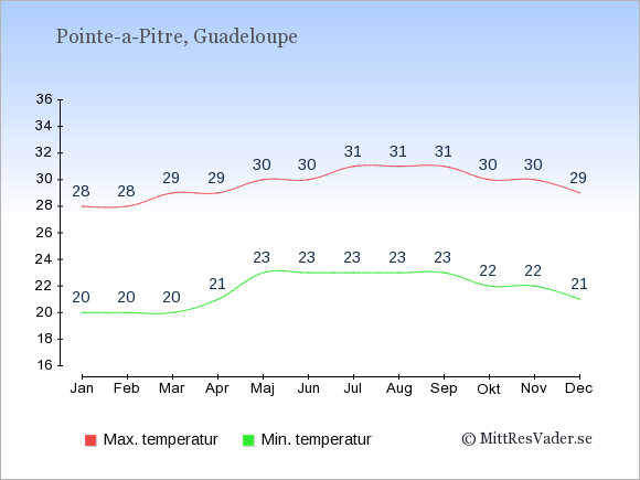 Genomsnittliga temperaturer i Pointe-a-Pitre -natt och dag: Januari 20;28. Februari 20;28. Mars 20;29. April 21;29. Maj 23;30. Juni 23;30. Juli 23;31. Augusti 23;31. September 23;31. Oktober 22;30. November 22;30. December 21;29.