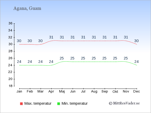 Genomsnittliga temperaturer på Guam -natt och dag: Januari 24;30. Februari 24;30. Mars 24;30. April 24;31. Maj 25;31. Juni 25;31. Juli 25;31. Augusti 25;31. September 25;31. Oktober 25;31. November 25;31. December 24;30.