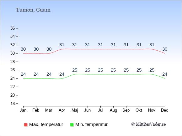 Genomsnittliga temperaturer i Tumon -natt och dag: Januari 24;30. Februari 24;30. Mars 24;30. April 24;31. Maj 25;31. Juni 25;31. Juli 25;31. Augusti 25;31. September 25;31. Oktober 25;31. November 25;31. December 24;30.