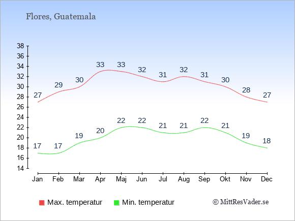 Genomsnittliga temperaturer i Flores -natt och dag: Januari 17;27. Februari 17;29. Mars 19;30. April 20;33. Maj 22;33. Juni 22;32. Juli 21;31. Augusti 21;32. September 22;31. Oktober 21;30. November 19;28. December 18;27.