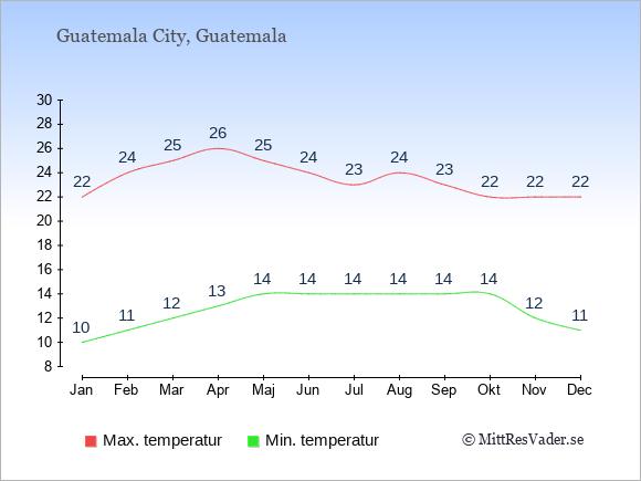 Temperaturer i Guatemala -dag och natt.