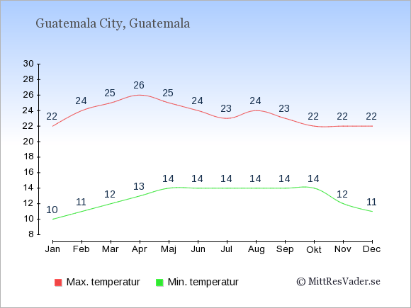 Genomsnittliga temperaturer i Guatemala -natt och dag: Januari 10;22. Februari 11;24. Mars 12;25. April 13;26. Maj 14;25. Juni 14;24. Juli 14;23. Augusti 14;24. September 14;23. Oktober 14;22. November 12;22. December 11;22.