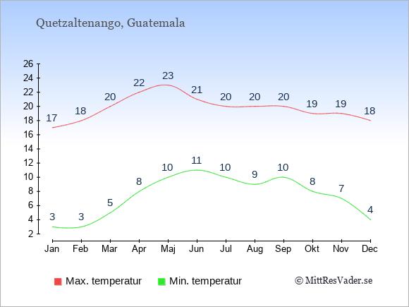 Genomsnittliga temperaturer i Quetzaltenango -natt och dag: Januari 3;17. Februari 3;18. Mars 5;20. April 8;22. Maj 10;23. Juni 11;21. Juli 10;20. Augusti 9;20. September 10;20. Oktober 8;19. November 7;19. December 4;18.