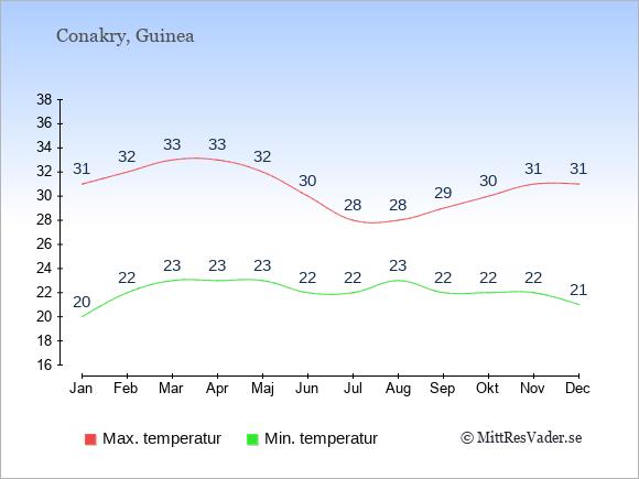 Temperaturer i Guinea -dag och natt.
