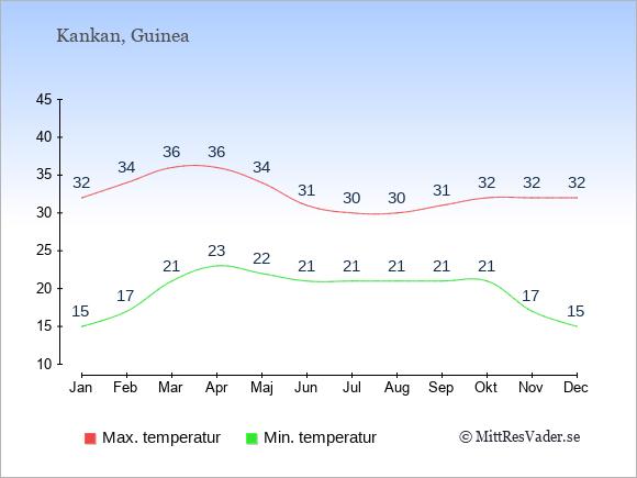 Genomsnittliga temperaturer i Kankan -natt och dag: Januari 15;32. Februari 17;34. Mars 21;36. April 23;36. Maj 22;34. Juni 21;31. Juli 21;30. Augusti 21;30. September 21;31. Oktober 21;32. November 17;32. December 15;32.