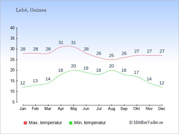 Genomsnittliga temperaturer i Labé -natt och dag: Januari 12;28. Februari 13;28. Mars 14;28. April 18;31. Maj 20;31. Juni 19;28. Juli 18;26. Augusti 20;25. September 18;26. Oktober 17;27. November 14;27. December 12;27.