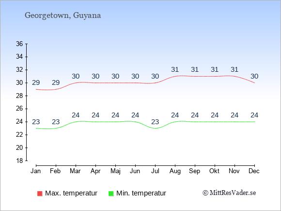 Genomsnittliga temperaturer i Guyana -natt och dag: Januari 23;29. Februari 23;29. Mars 24;30. April 24;30. Maj 24;30. Juni 24;30. Juli 23;30. Augusti 24;31. September 24;31. Oktober 24;31. November 24;31. December 24;30.