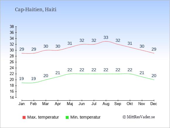 Genomsnittliga temperaturer i Cap-Haitien -natt och dag: Januari 19;29. Februari 19;29. Mars 20;30. April 21;30. Maj 22;31. Juni 22;32. Juli 22;32. Augusti 22;33. September 22;32. Oktober 22;31. November 21;30. December 20;29.