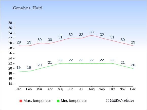 Genomsnittliga temperaturer i Gonaives -natt och dag: Januari 19;29. Februari 19;29. Mars 20;30. April 21;30. Maj 22;31. Juni 22;32. Juli 22;32. Augusti 22;33. September 22;32. Oktober 22;31. November 21;30. December 20;29.
