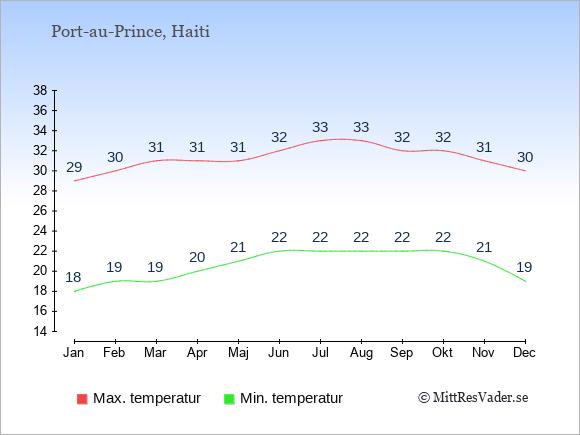 Temperaturer i Haiti -dag och natt.