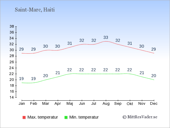 Genomsnittliga temperaturer i Saint-Marc -natt och dag: Januari 19;29. Februari 19;29. Mars 20;30. April 21;30. Maj 22;31. Juni 22;32. Juli 22;32. Augusti 22;33. September 22;32. Oktober 22;31. November 21;30. December 20;29.