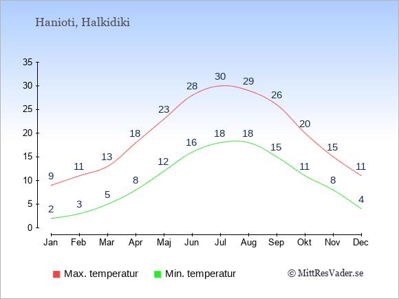 Genomsnittliga temperaturer i Hanioti -natt och dag: Januari 2;9. Februari 3;11. Mars 5;13. April 8;18. Maj 12;23. Juni 16;28. Juli 18;30. Augusti 18;29. September 15;26. Oktober 11;20. November 8;15. December 4;11.