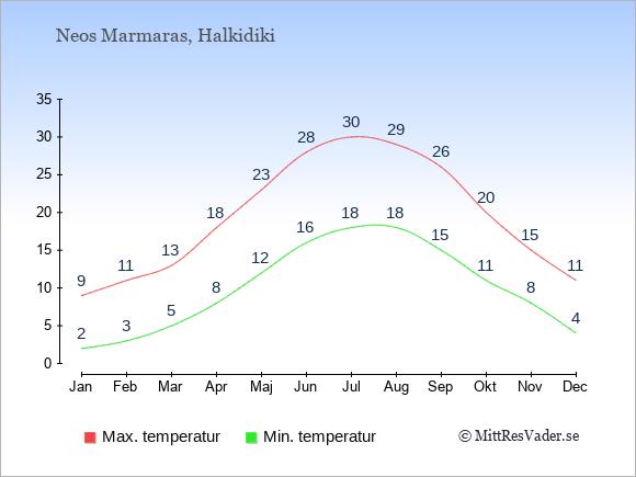 Genomsnittliga temperaturer i Neos Marmaras -natt och dag: Januari 2;9. Februari 3;11. Mars 5;13. April 8;18. Maj 12;23. Juni 16;28. Juli 18;30. Augusti 18;29. September 15;26. Oktober 11;20. November 8;15. December 4;11.