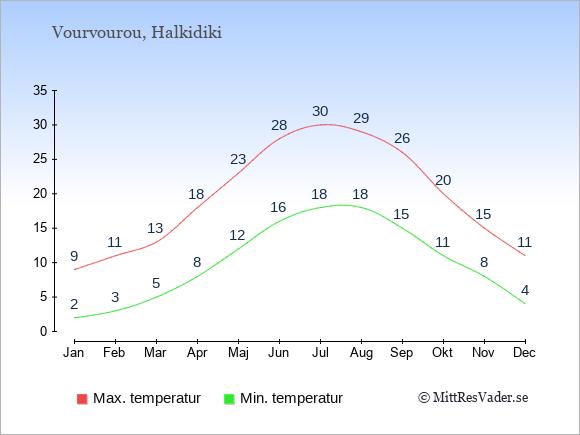Genomsnittliga temperaturer i Vourvourou -natt och dag: Januari 2;9. Februari 3;11. Mars 5;13. April 8;18. Maj 12;23. Juni 16;28. Juli 18;30. Augusti 18;29. September 15;26. Oktober 11;20. November 8;15. December 4;11.