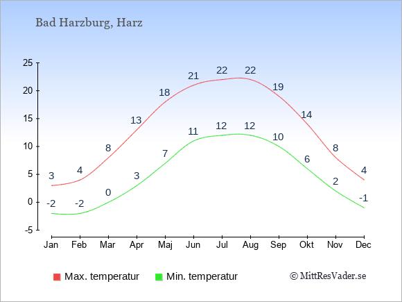 Genomsnittliga temperaturer i Bad Harzburg -natt och dag: Januari -2;3. Februari -2;4. Mars 0;8. April 3;13. Maj 7;18. Juni 11;21. Juli 12;22. Augusti 12;22. September 10;19. Oktober 6;14. November 2;8. December -1;4.