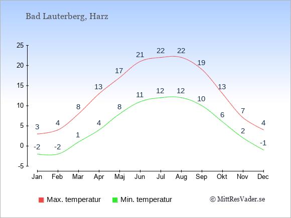 Genomsnittliga temperaturer i Bad Lauterberg -natt och dag: Januari -2;3. Februari -2;4. Mars 1;8. April 4;13. Maj 8;17. Juni 11;21. Juli 12;22. Augusti 12;22. September 10;19. Oktober 6;13. November 2;7. December -1;4.