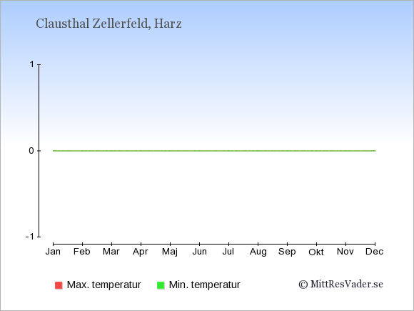 Temperaturer i Clausthal Zellerfeld -dag och natt.