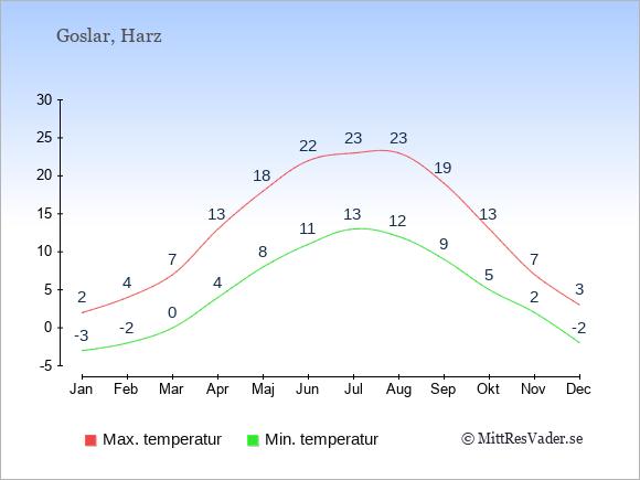 Genomsnittliga temperaturer i Goslar -natt och dag: Januari -3;2. Februari -2;4. Mars 0;7. April 4;13. Maj 8;18. Juni 11;22. Juli 13;23. Augusti 12;23. September 9;19. Oktober 5;13. November 2;7. December -2;3.