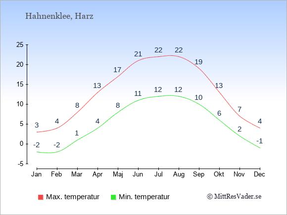 Genomsnittliga temperaturer i Hahnenklee -natt och dag: Januari -2;3. Februari -2;4. Mars 1;8. April 4;13. Maj 8;17. Juni 11;21. Juli 12;22. Augusti 12;22. September 10;19. Oktober 6;13. November 2;7. December -1;4.