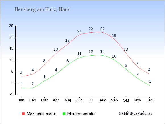Genomsnittliga temperaturer i Herzberg am Harz -natt och dag: Januari -2;3. Februari -2;4. Mars 1;8. April 4;13. Maj 8;17. Juni 11;21. Juli 12;22. Augusti 12;22. September 10;19. Oktober 6;13. November 2;7. December -1;4.