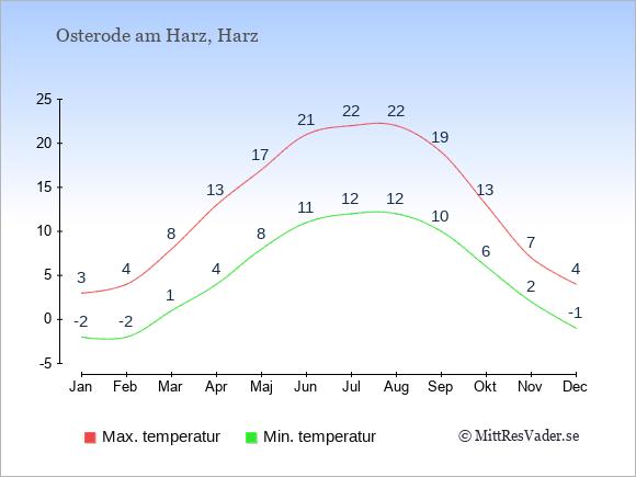 Genomsnittliga temperaturer i Osterode am Harz -natt och dag: Januari -2;3. Februari -2;4. Mars 1;8. April 4;13. Maj 8;17. Juni 11;21. Juli 12;22. Augusti 12;22. September 10;19. Oktober 6;13. November 2;7. December -1;4.