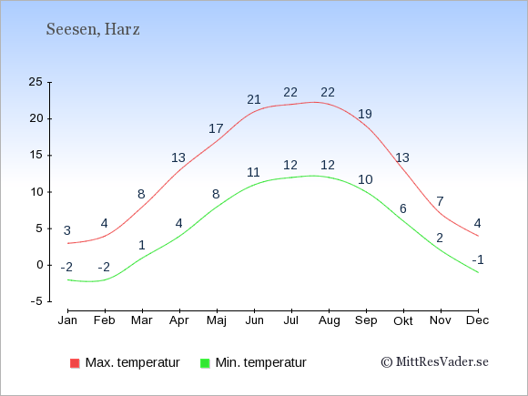 Genomsnittliga temperaturer i Seesen -natt och dag: Januari -2;3. Februari -2;4. Mars 1;8. April 4;13. Maj 8;17. Juni 11;21. Juli 12;22. Augusti 12;22. September 10;19. Oktober 6;13. November 2;7. December -1;4.