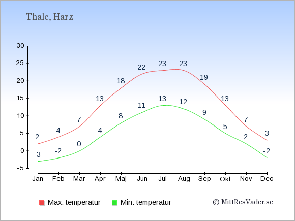 Genomsnittliga temperaturer i Thale -natt och dag: Januari -3;2. Februari -2;4. Mars 0;7. April 4;13. Maj 8;18. Juni 11;22. Juli 13;23. Augusti 12;23. September 9;19. Oktober 5;13. November 2;7. December -2;3.