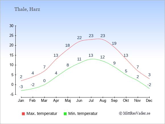 Genomsnittliga temperaturer i Thale -natt och dag: Januari -3;2. Februari -2;4. Mars 0;7. April 4;13. Maj 8;18. Juni 11;22. Juli 13;23. Augusti 12;23. September 9;19. Oktober 5;13. November 2;7. December -2;3.