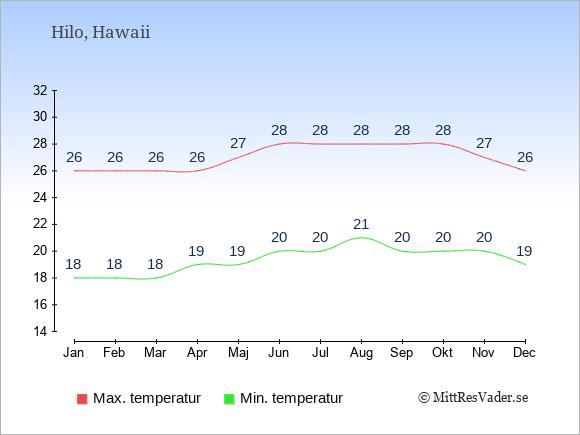 Genomsnittliga temperaturer i Hilo -natt och dag: Januari 18;26. Februari 18;26. Mars 18;26. April 19;26. Maj 19;27. Juni 20;28. Juli 20;28. Augusti 21;28. September 20;28. Oktober 20;28. November 20;27. December 19;26.