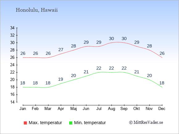 Temperaturer i Honolulu -dag och natt.