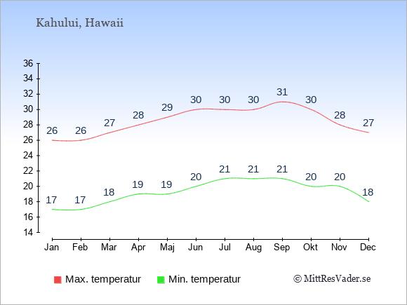 Genomsnittliga temperaturer i Kahului -natt och dag: Januari 17;26. Februari 17;26. Mars 18;27. April 19;28. Maj 19;29. Juni 20;30. Juli 21;30. Augusti 21;30. September 21;31. Oktober 20;30. November 20;28. December 18;27.