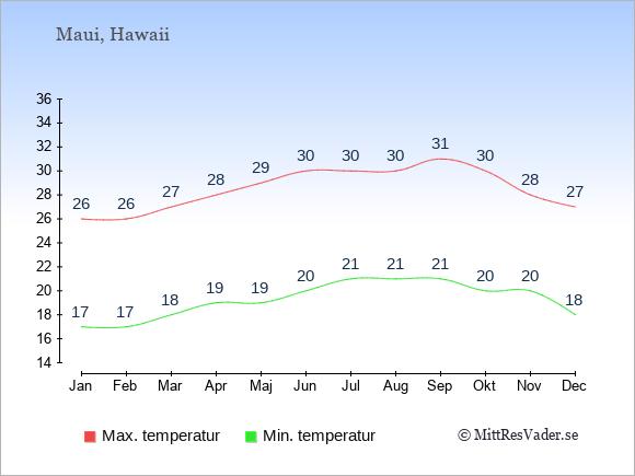 Genomsnittliga temperaturer på Maui -natt och dag: Januari 17;26. Februari 17;26. Mars 18;27. April 19;28. Maj 19;29. Juni 20;30. Juli 21;30. Augusti 21;30. September 21;31. Oktober 20;30. November 20;28. December 18;27.