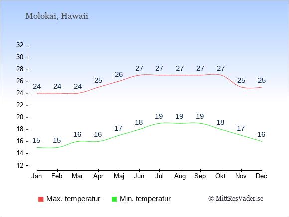 Genomsnittliga temperaturer på Molokai -natt och dag: Januari 15;24. Februari 15;24. Mars 16;24. April 16;25. Maj 17;26. Juni 18;27. Juli 19;27. Augusti 19;27. September 19;27. Oktober 18;27. November 17;25. December 16;25.