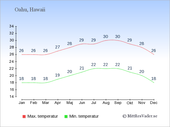 Genomsnittliga temperaturer på Oahu -natt och dag: Januari 18;26. Februari 18;26. Mars 18;26. April 19;27. Maj 20;28. Juni 21;29. Juli 22;29. Augusti 22;30. September 22;30. Oktober 21;29. November 20;28. December 18;26.