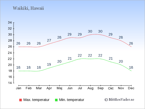 Genomsnittliga temperaturer i Waikiki -natt och dag: Januari 18;26. Februari 18;26. Mars 18;26. April 19;27. Maj 20;28. Juni 21;29. Juli 22;29. Augusti 22;30. September 22;30. Oktober 21;29. November 20;28. December 18;26.