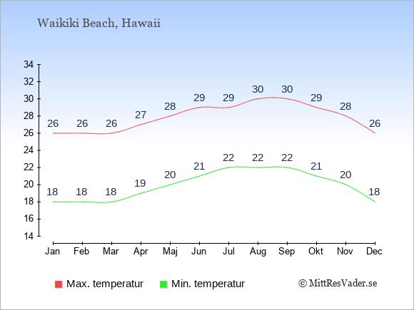 Genomsnittliga temperaturer i Waikiki Beach -natt och dag: Januari 18;26. Februari 18;26. Mars 18;26. April 19;27. Maj 20;28. Juni 21;29. Juli 22;29. Augusti 22;30. September 22;30. Oktober 21;29. November 20;28. December 18;26.